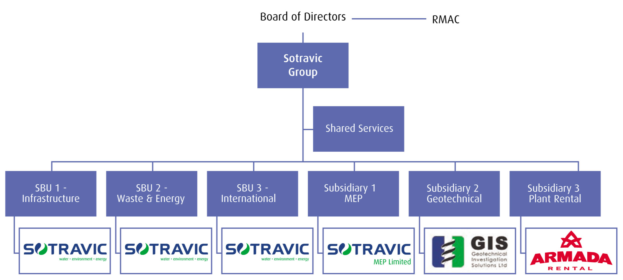 Sotravic Group Structure